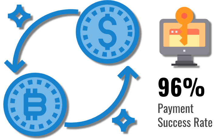 Tasa de éxito de pago de Ransomware Q1 2019