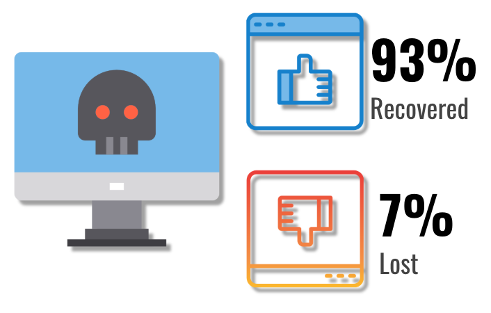 Ransomware Data Recovery Rate Q1 2019