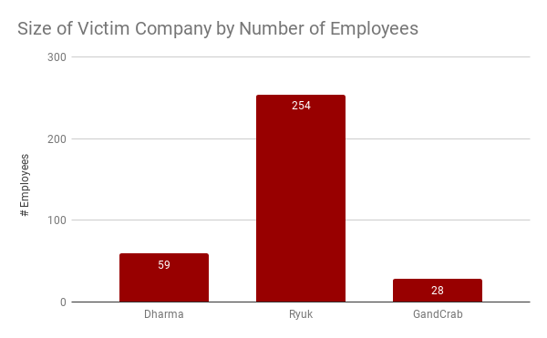 Size of Victim Company by Number of Employees