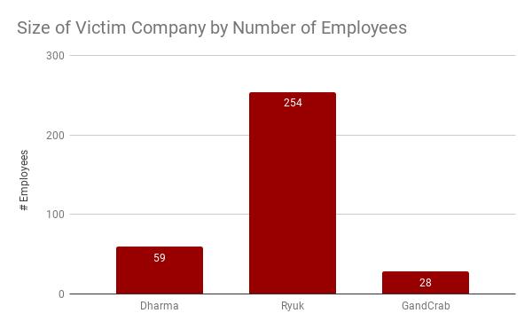 Tamaño de la empresa víctima por número de empleados