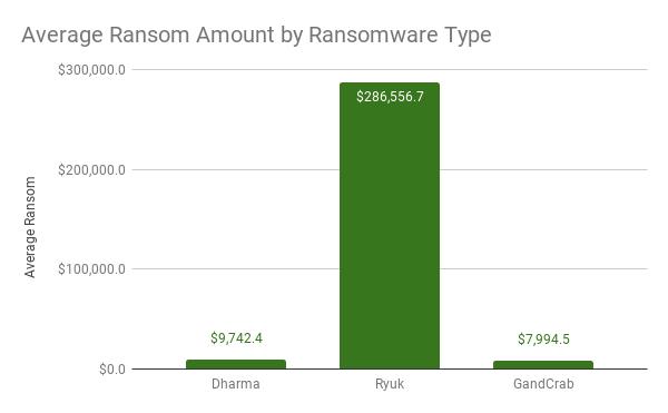 Cantidad promedio de rescate por tipo de ransomware