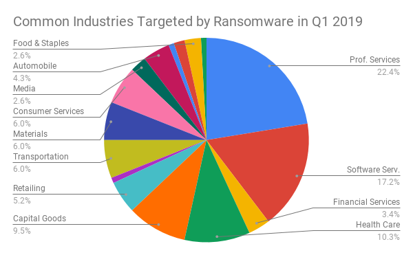 Common Industries Targeted by Ransomware in Q1 2019
