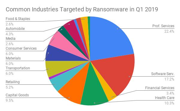 Common Industries dirigida por Ransomware en el primer trimestre de 2019
