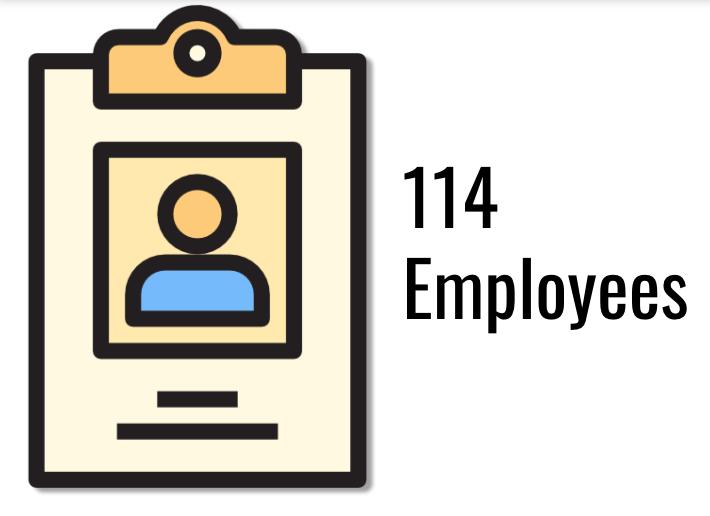 Average number employees of Ransomware victim company