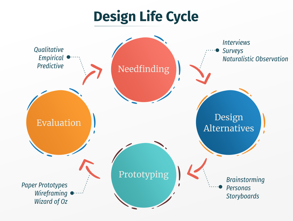 designlifecycle.png