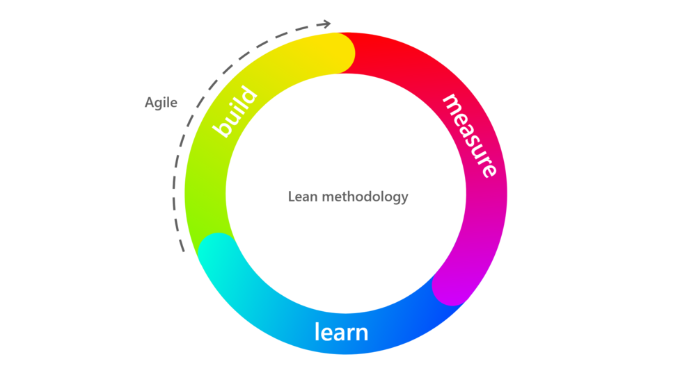 Fig 2. Combined methodologies of Agile and Lean