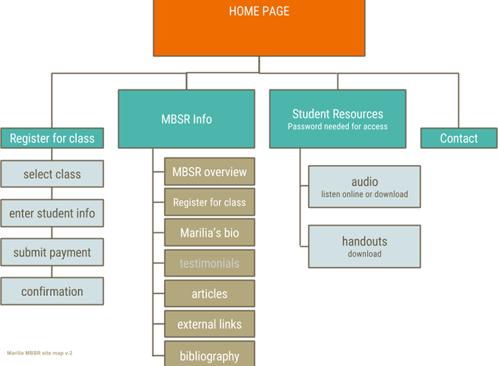mbsr_sitemap.png