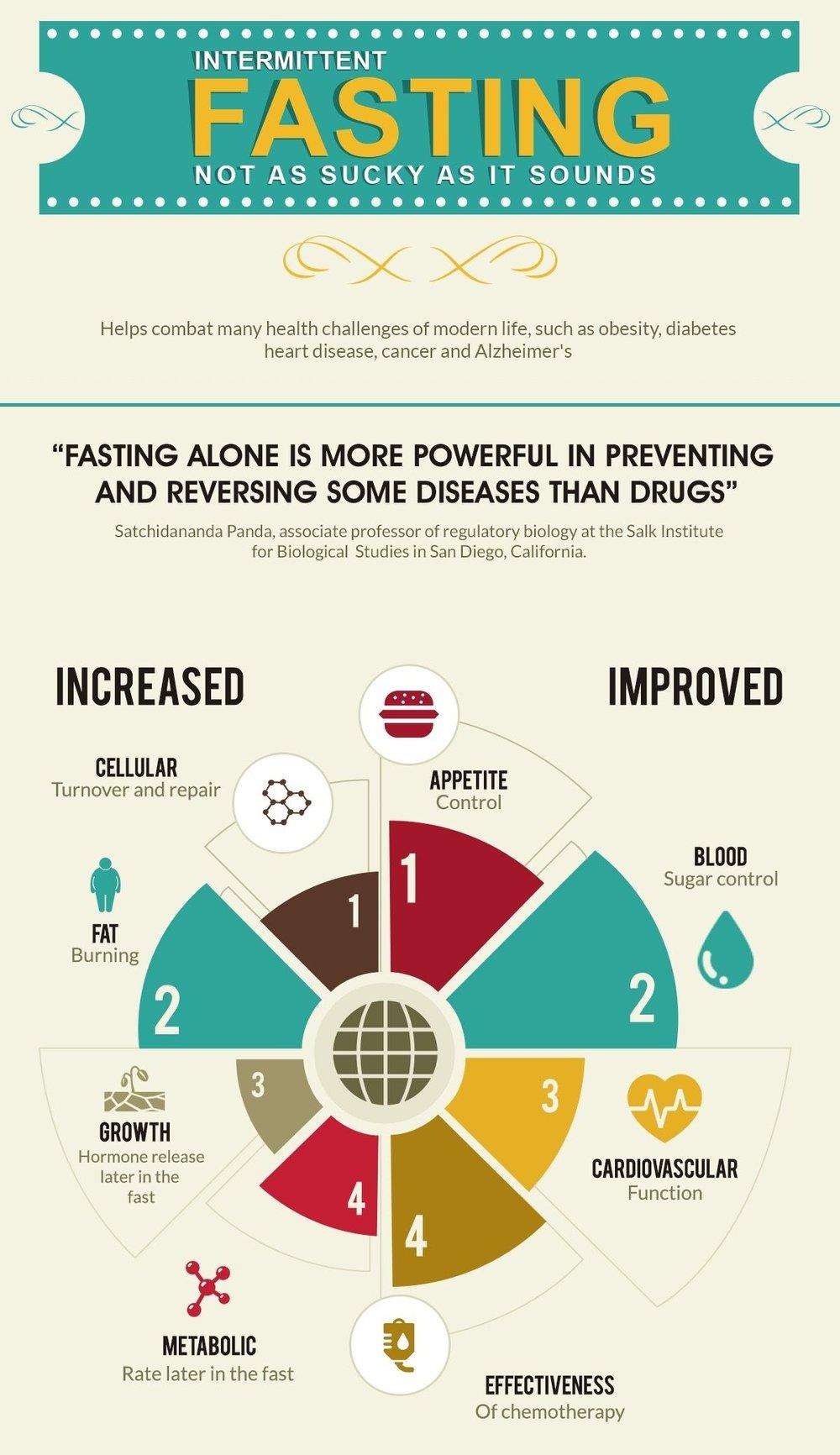 Benefits of Intermittent Fasting.jpg