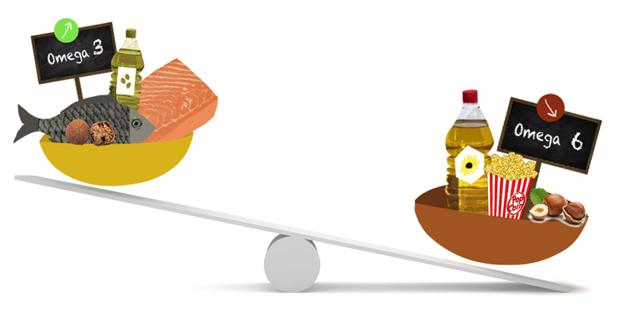 fettsyrebalanse-betennelse-omega3-omega6-urban-essentials-oslo