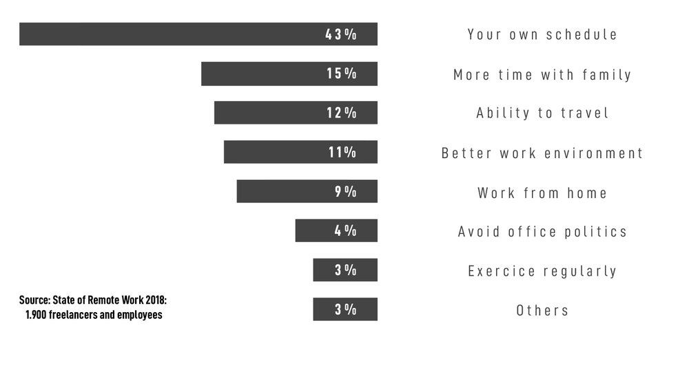 What's the biggest benefit to working remotely ?