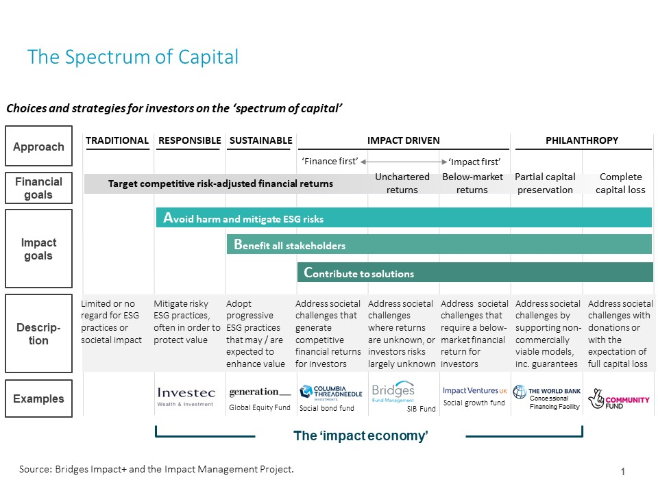 280319 Spectrum of capital.jpg