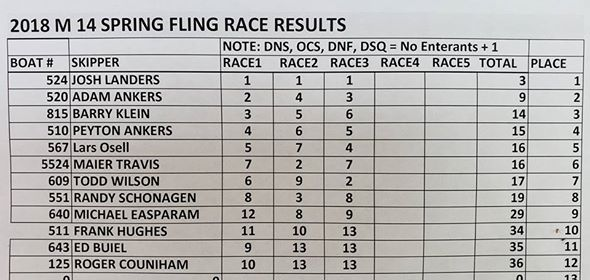 Melges_14_Spring_Fling_Results