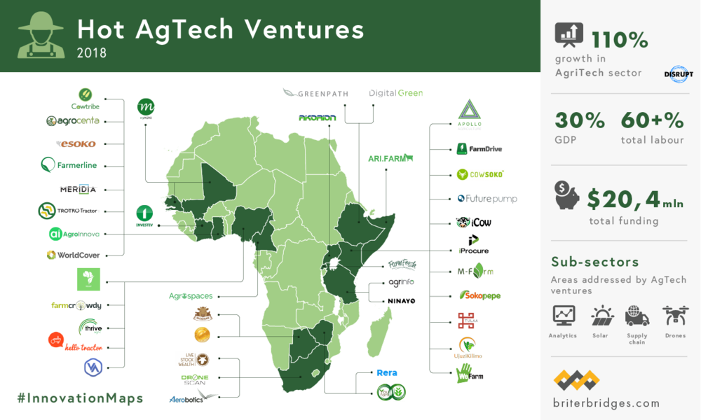 AgTech Ventures.png