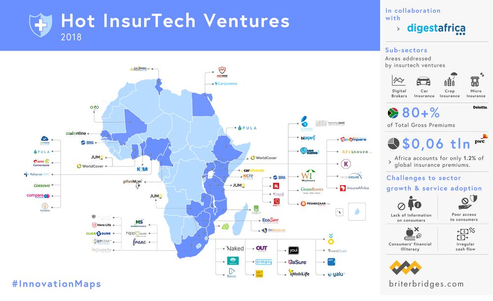 Hot InsurTech Ventures in Africa