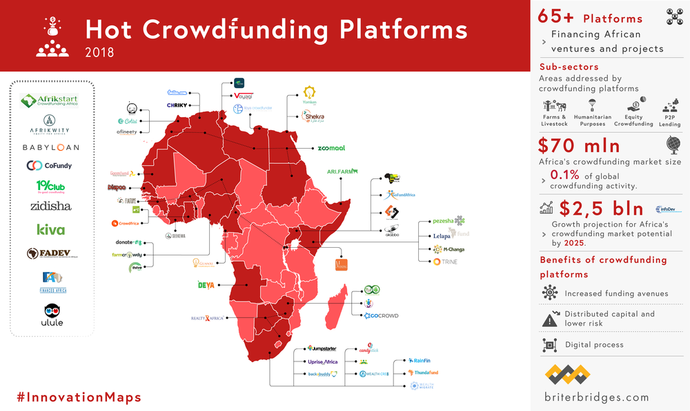 Hot Crowdfunding Platforms in Africa