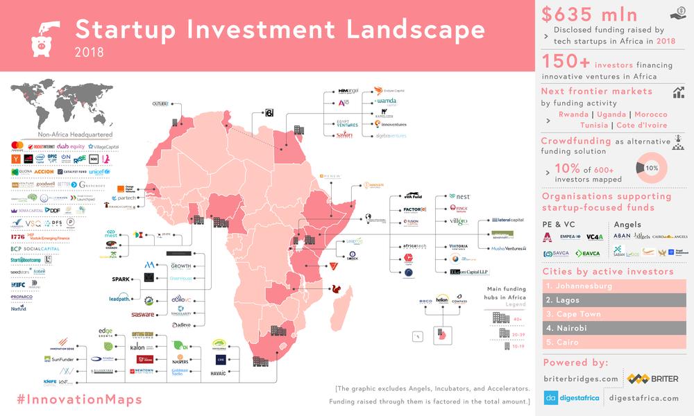 Startup Investment Landscape