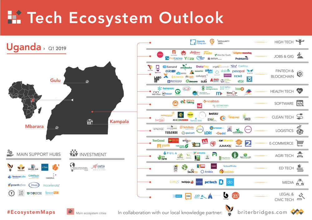 Uganda's Tech Ecosystem Map