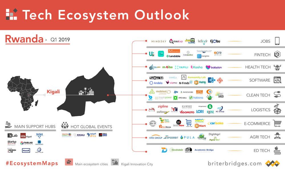 Rwanda's Tech Ecosystem Map