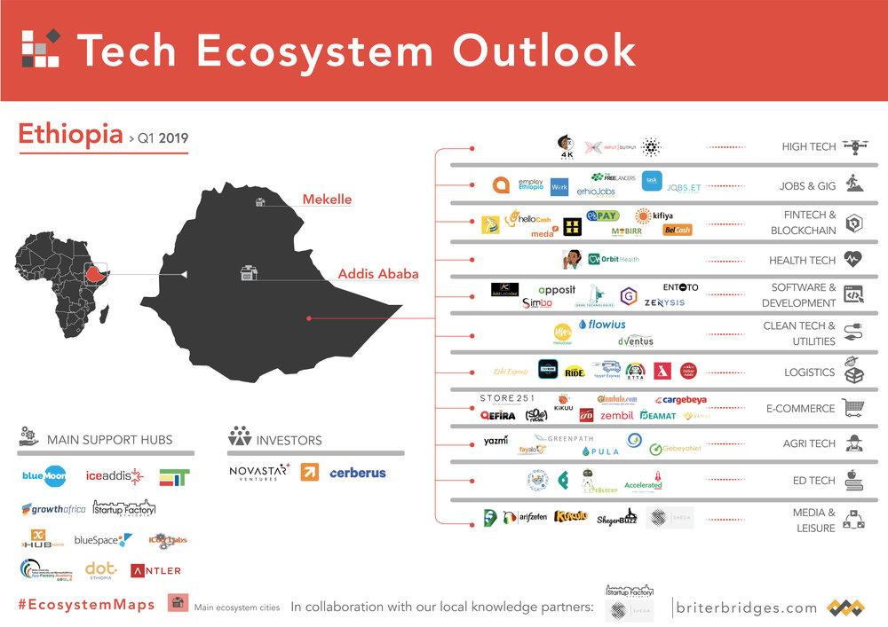 Ethiopia's Tech Ecosystem Map
