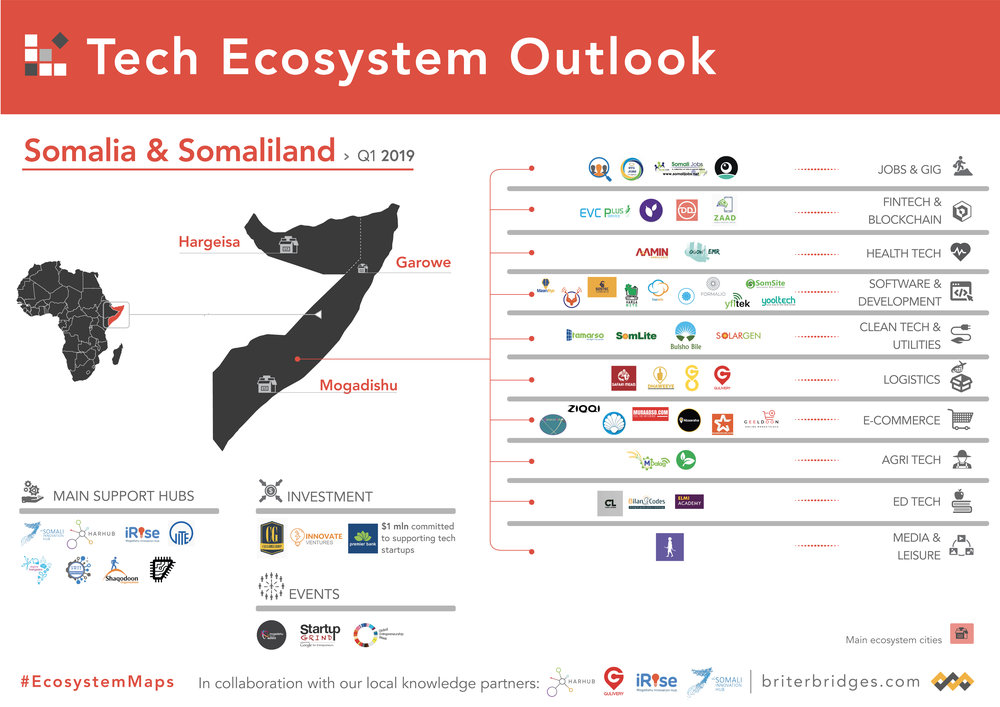 Somalia/Somaliland Tech Ecosystem Map