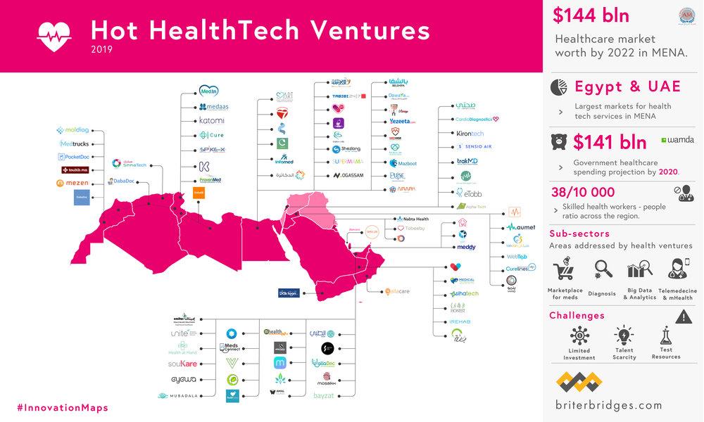 Hot HealthTech in MENA