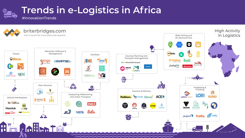 Trends in the Logistics sector across Africa