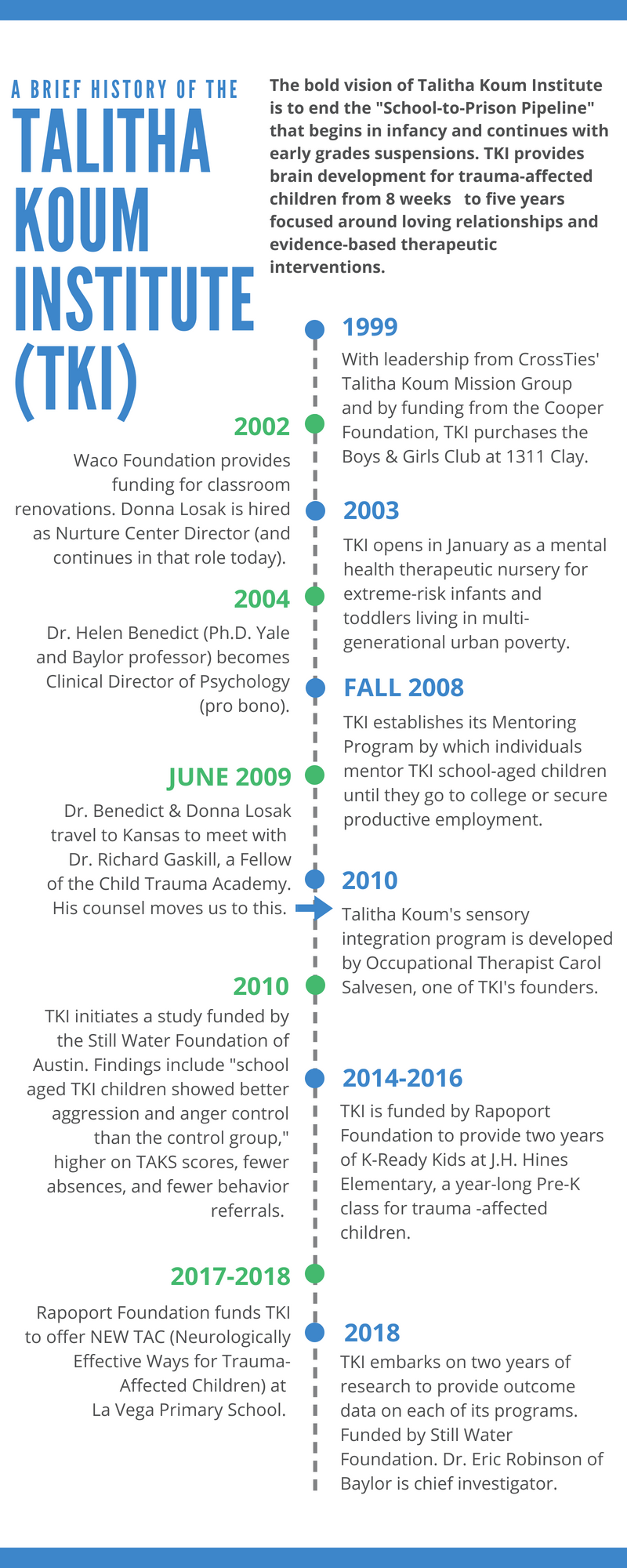 TKI Timeline graphic MD.png