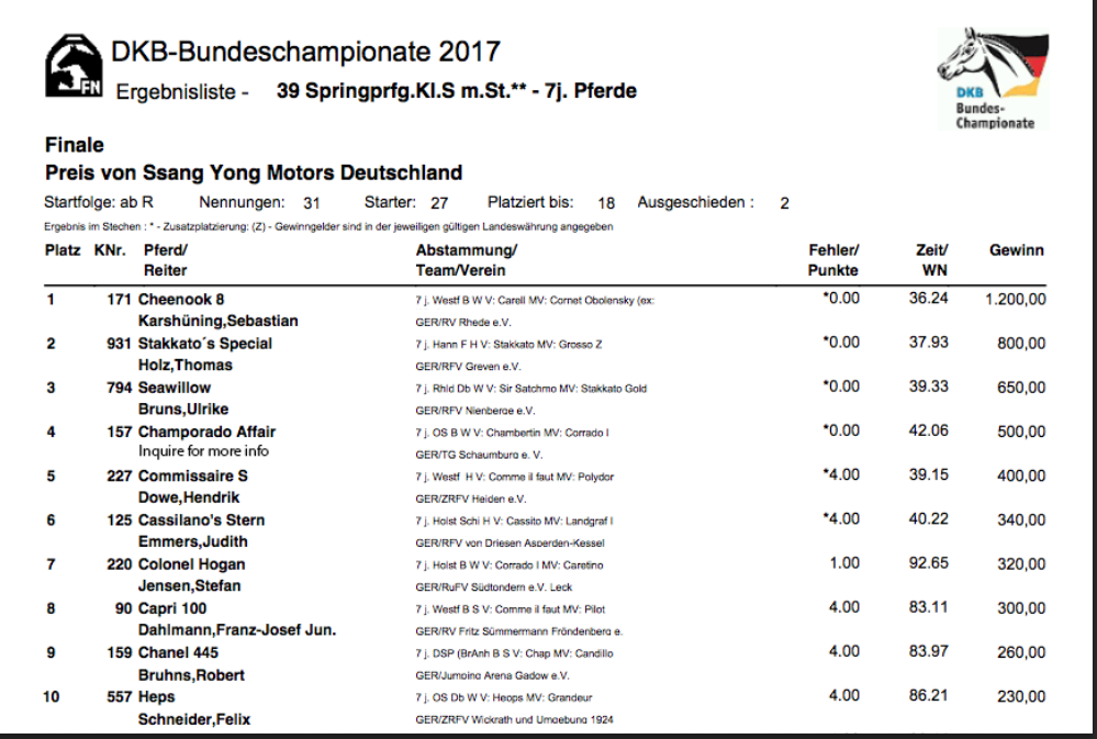 Champorado Affair's Bundeschampionat Results for Web.png