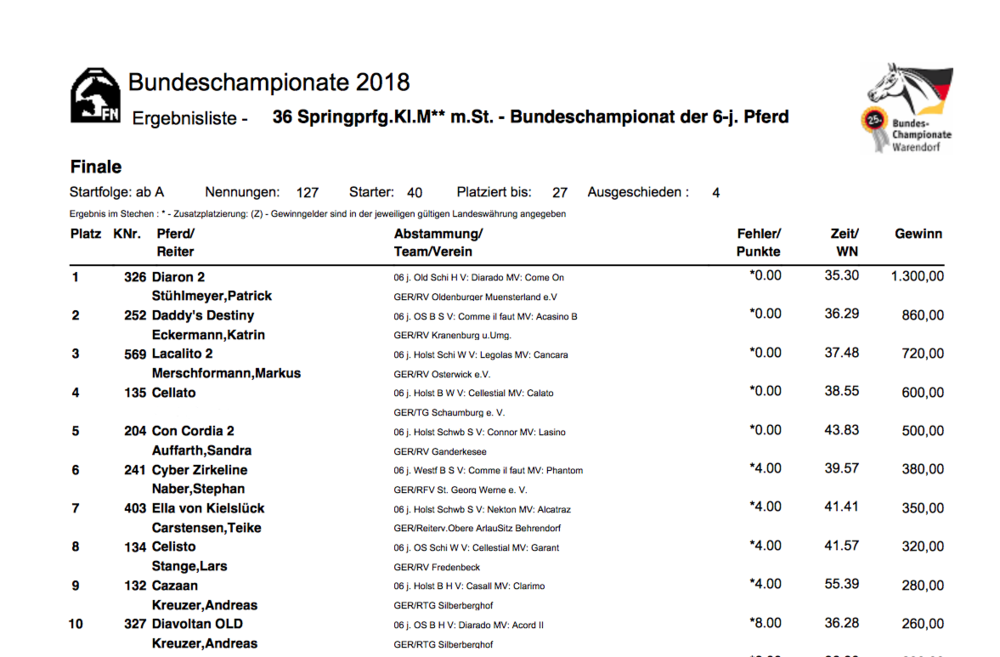 Overall Final Bundeschampionate Placing for 6 Year Old Jumpers