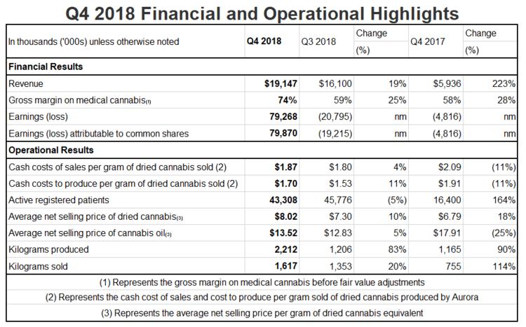Aurora Cannabis Inc Announces Results For The Fourth Quarter And