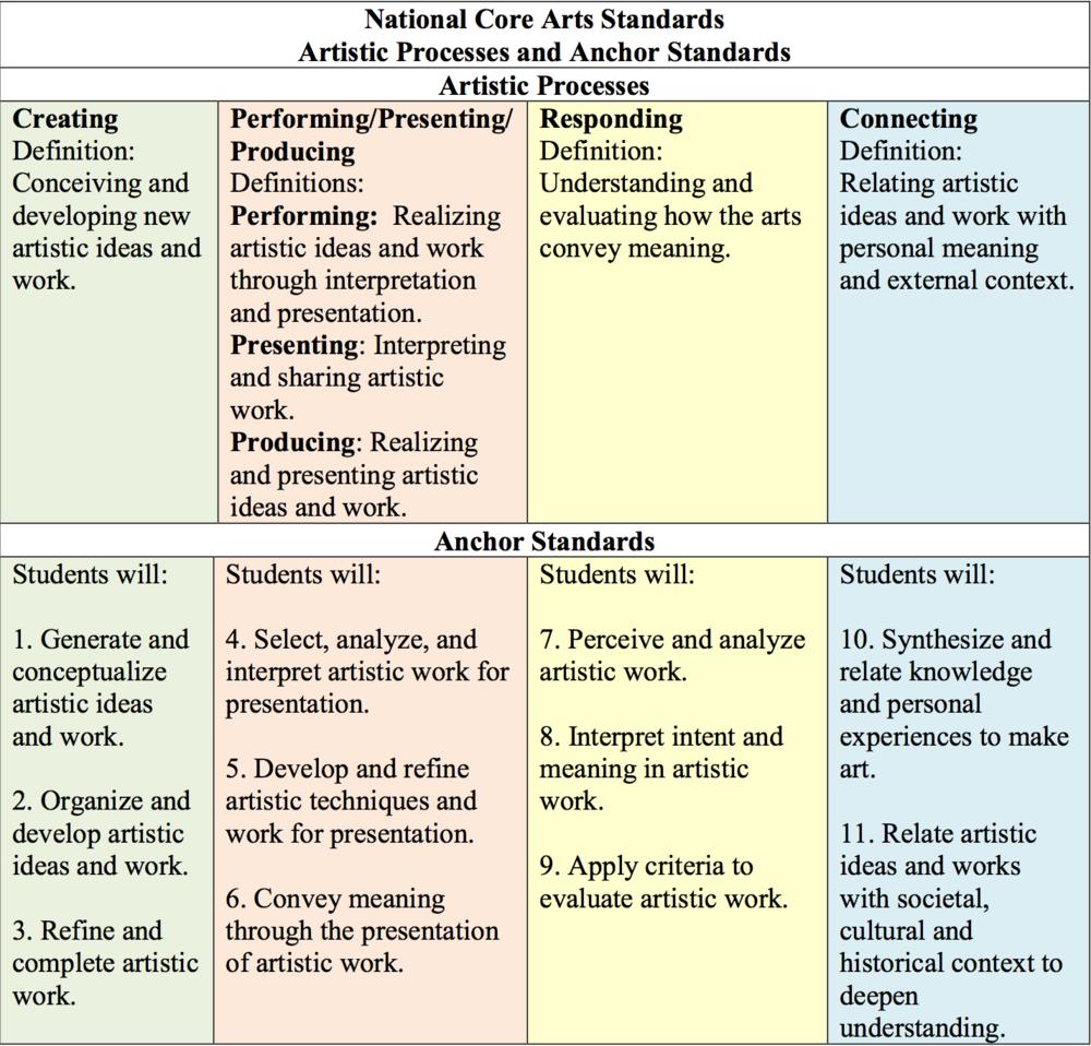 d40ce-processesandstandards.png