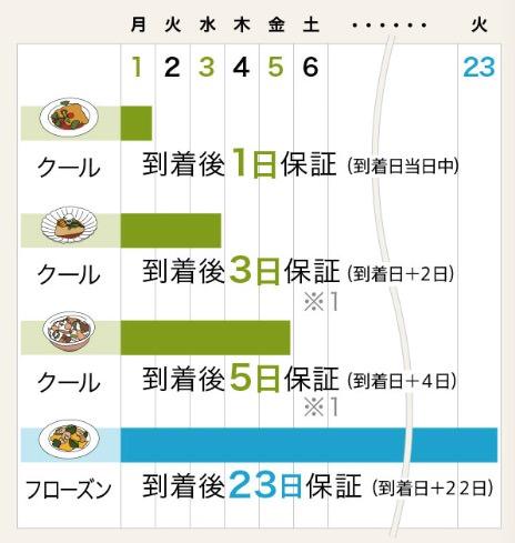 ※1 到着後3日・5日保証は肉や魚に下味をつけたり、スチームすることで賞味期限の延長を実現しています。
