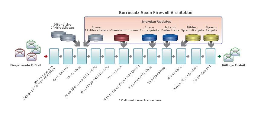 Die Barracuda Spam Firewall schützt Ihren EMail-Server mit  mehreren Schutzmethoden