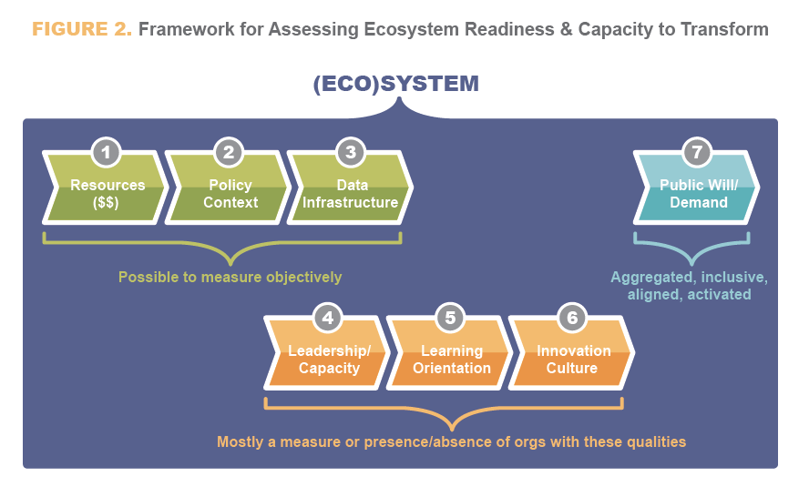 2Revolutions used this framework in performing a landscape analysis within the Virginia Beach community