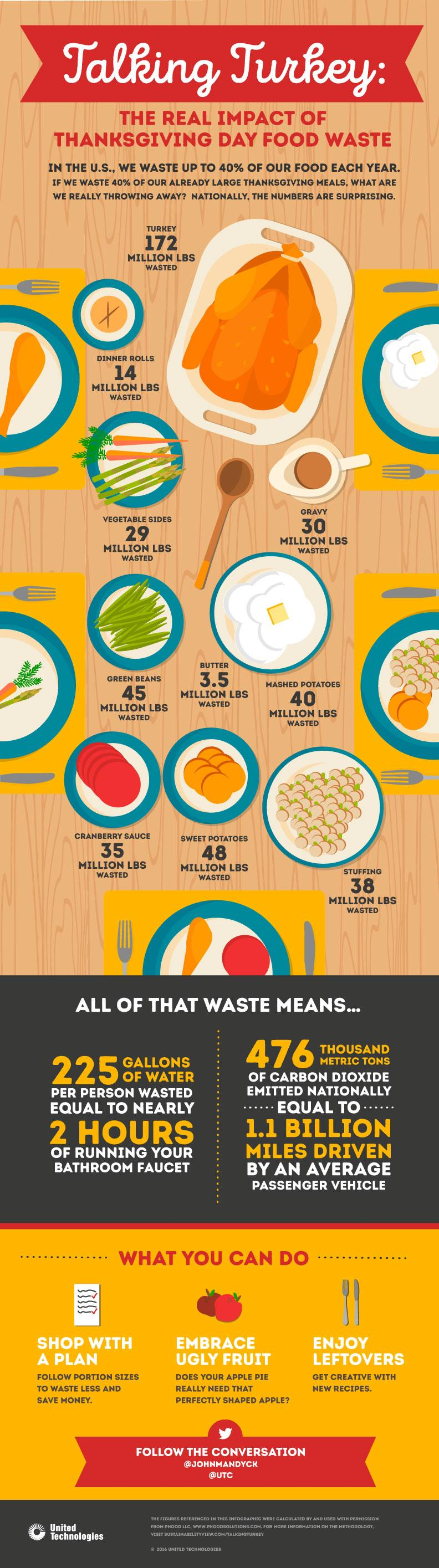 Thankgivinginfographic_111716.jpg