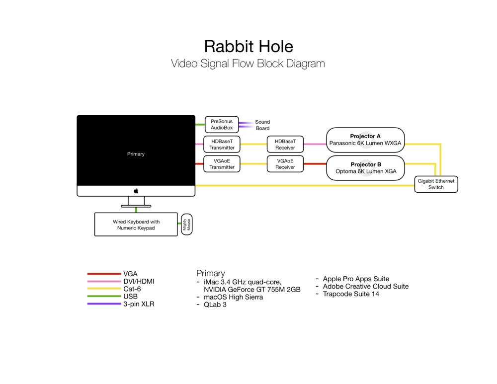 jackson-cobb-design-rabbit-hole-block-diagram.png