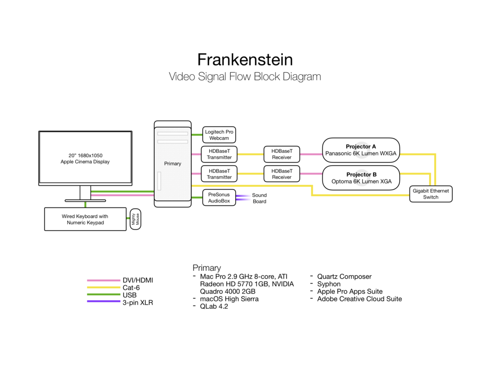 jackson-cobb-design-frankenstein-block-diagram.png