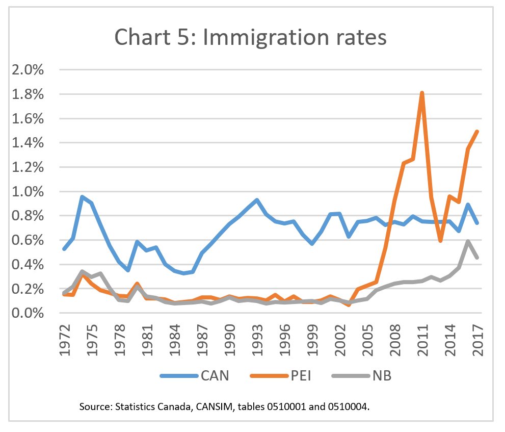 immigrationimperativegraphs3.png