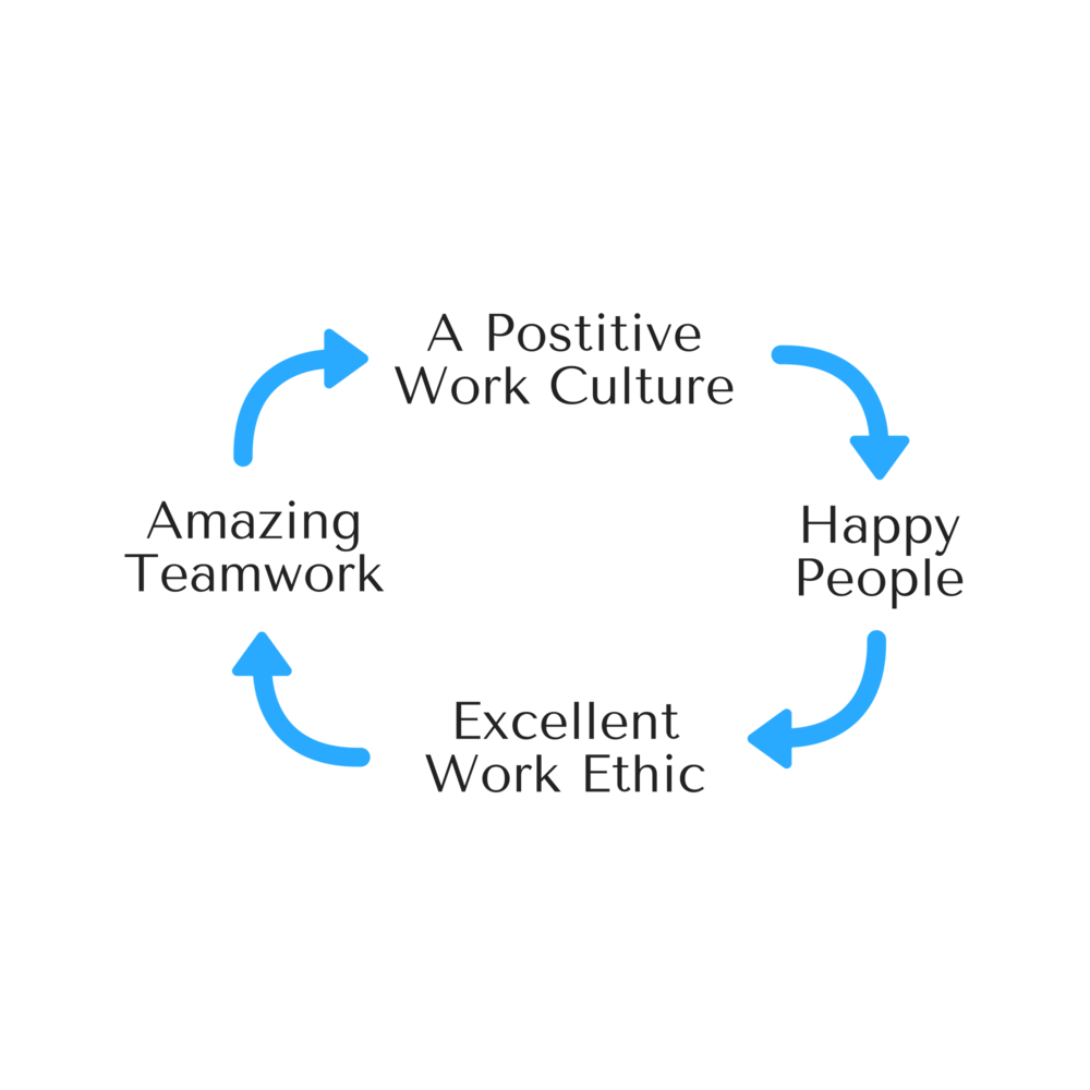 The Cycle of Engaged Employees