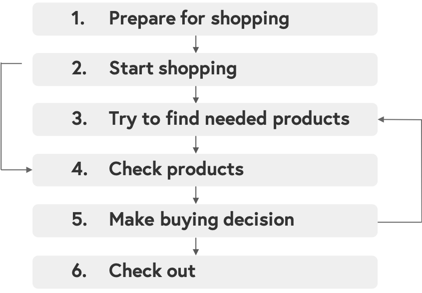 Image 7. Consolidated Sequence Model showing the common steps that shoppers followed to accomplish the task- to buy a product at Target.