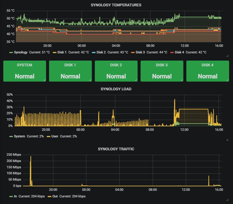 Configuring Telegraf on a Synology Virtual Machine — Michael Greene