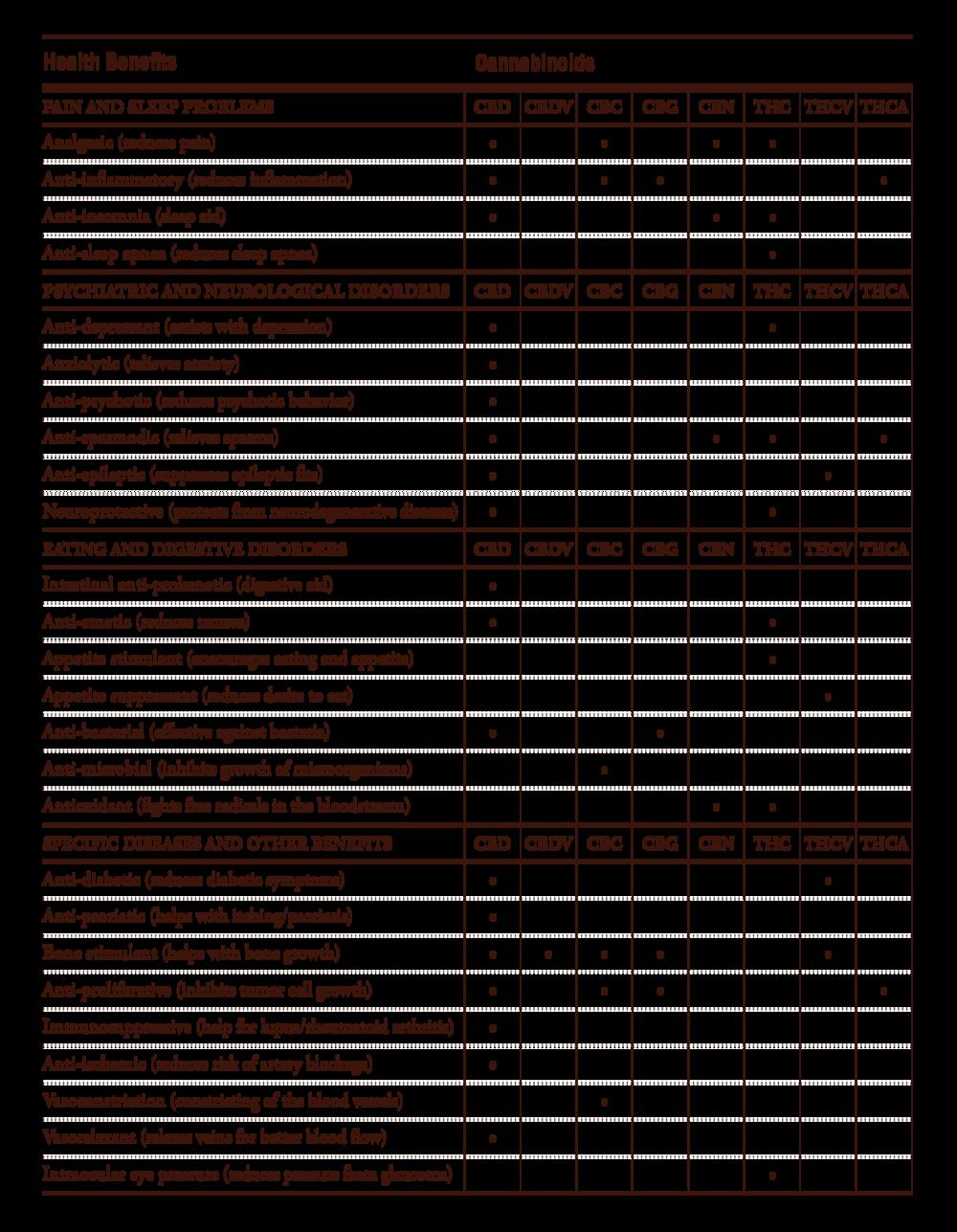 Cannabinoid Chart 01.png