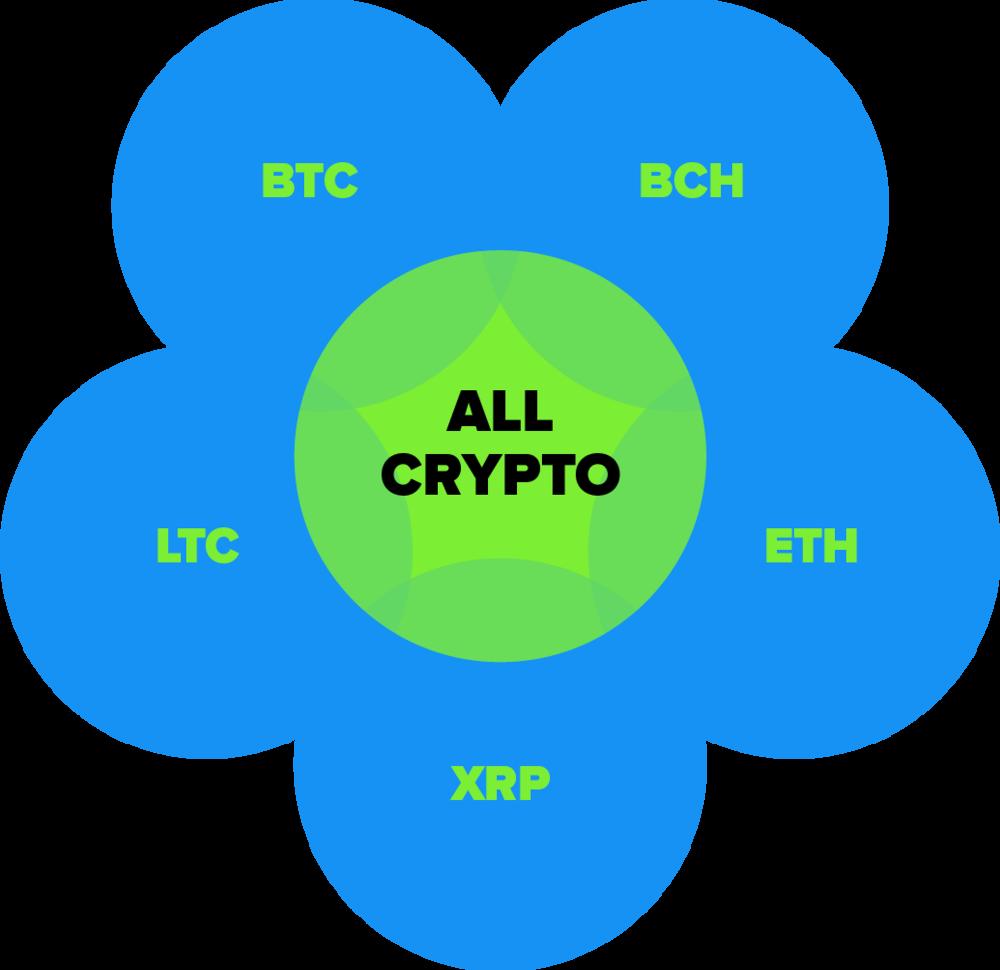 crypto-venn-diagram@2x.png