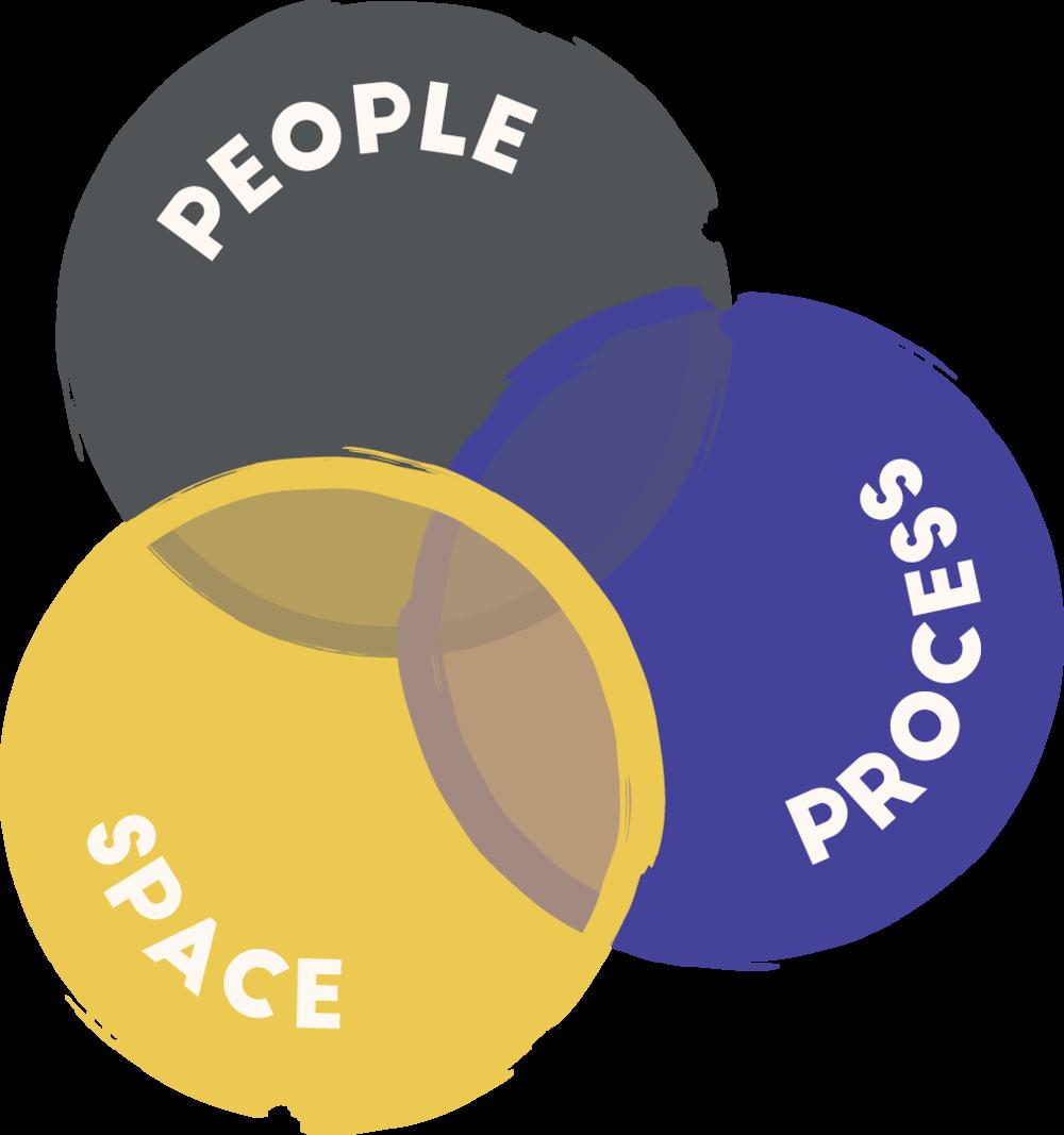 spacepeopleprocess.png