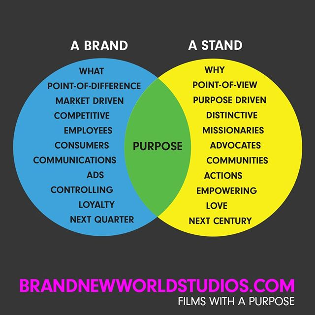 Add purpose to a brand and it becomes a stand. We no longer buy it, but rather we buy into it, because it stands for something greater. #purpose #shareyourstory #brandnewworldstudios