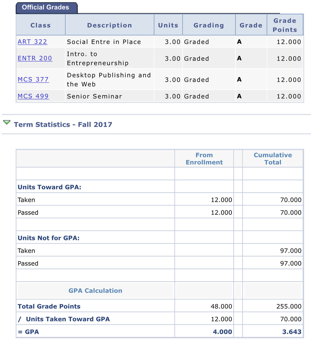 This a snapshot of my grades from this semester along with my final GPA.