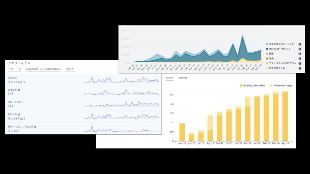 それぞれの戦略に対してどのような結果が返ってきたかを多数のスクリーンショットとともに(Google アナリティクスのグラフやStripeやPayPal経由の売上など)僕たちが実際にやってきたことのプロセスを全部お見せします。