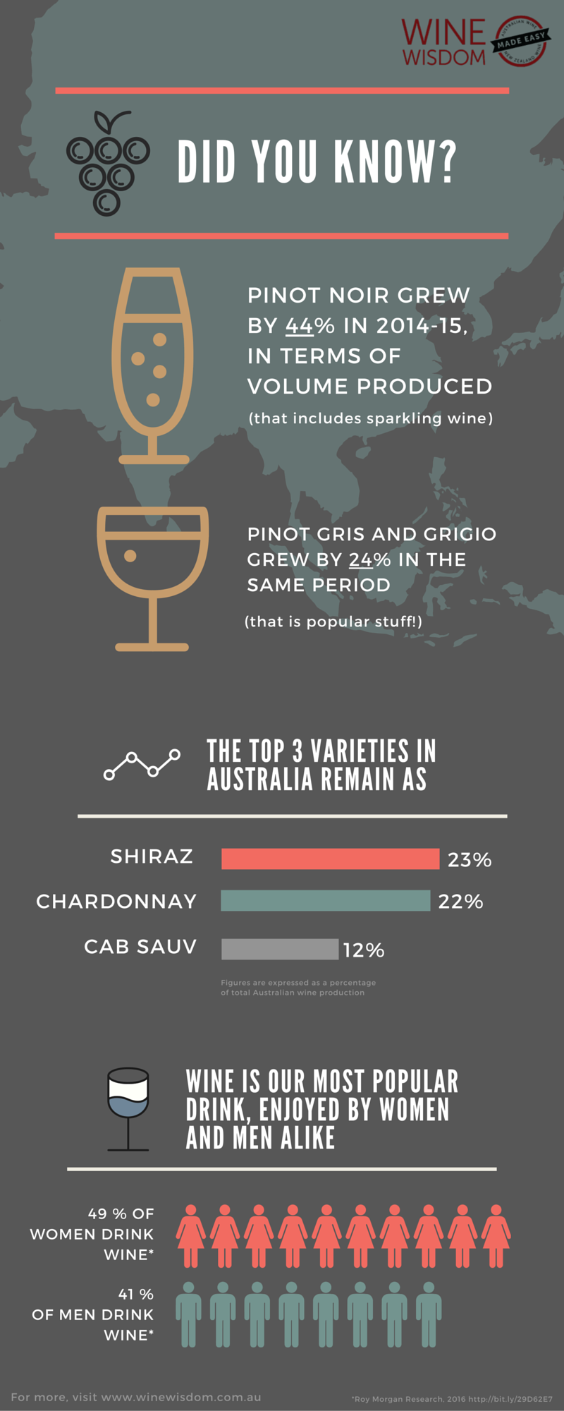 Interesting facts about wine in Australia