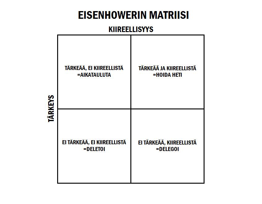 Eisenhowerin matriisissa asiat jaotellaan kiireellisyyden ja tärkeyden mukaan neljään kategoriaan ja jokaiselle kategorialle on luotu oma toimenpidesuosituksensa.