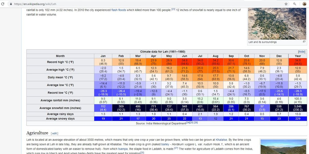 Leh_average_temperature.jpg